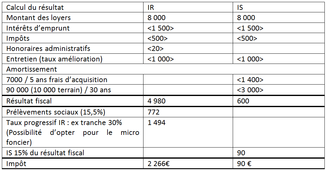 Exemple de calcul SCI à l'IR ou SCI à l'IS